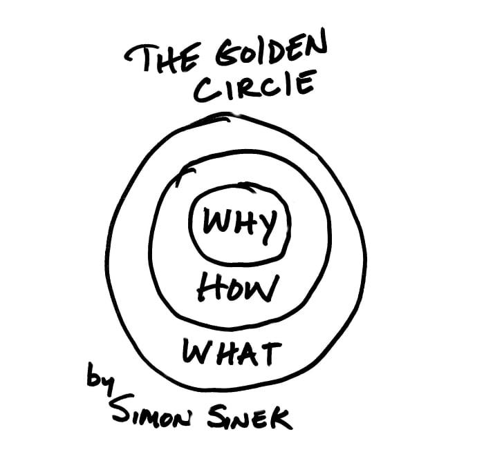 Sinek-Golden-Circle