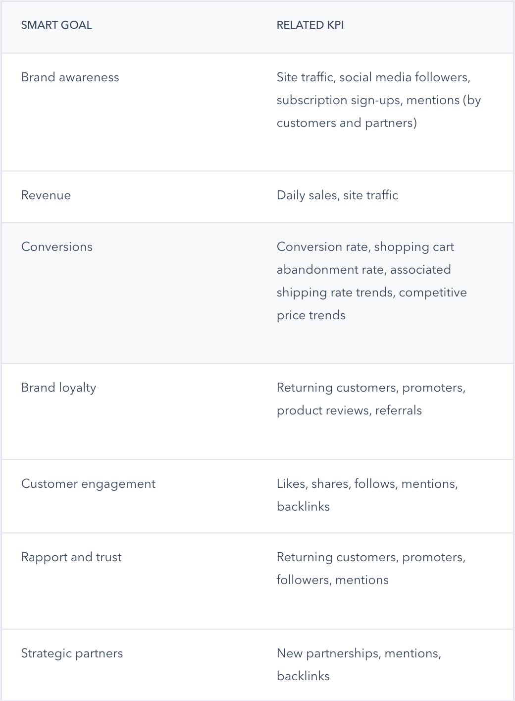 content-marketing-kpi-hubspot